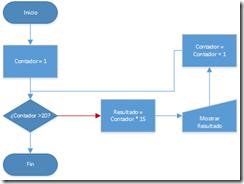 Diagrama Tabla de Multiplicar