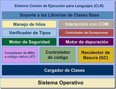 Diagrama del CLR